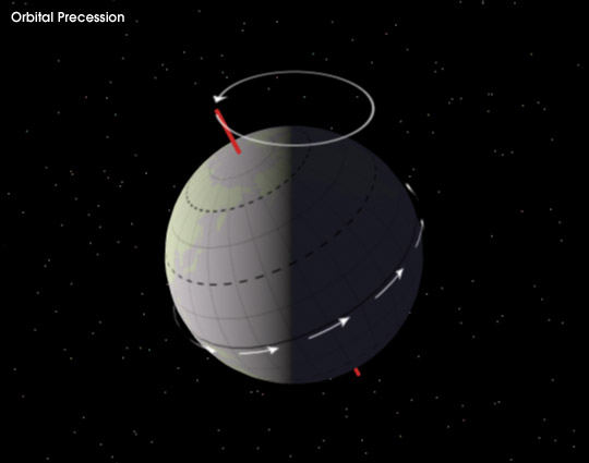 Earth's Orbital Precession