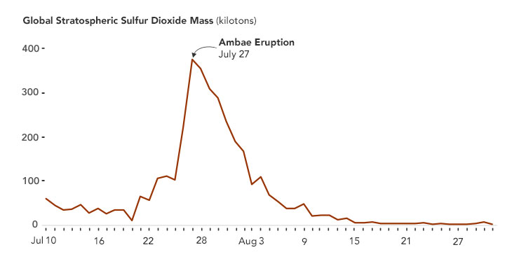 The Biggest Eruption of 2018 Was Not Where You Think - related image preview