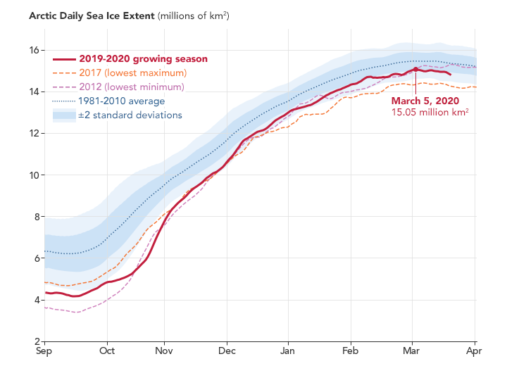 Sea Ice Below Normal Despite a Seasonal Bump - related image preview