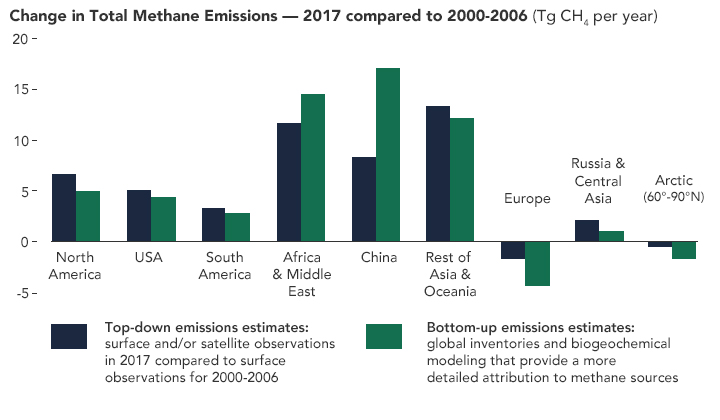 Methane Emissions Continue to Rise