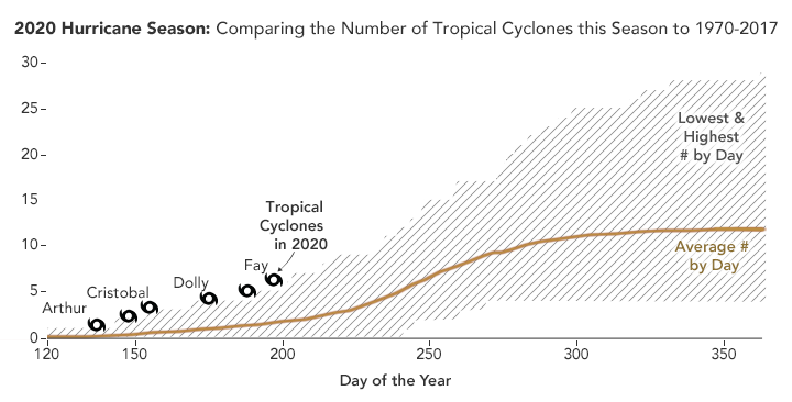 Chart comparing number of tropical cyclines in 2020 to 1970-2017