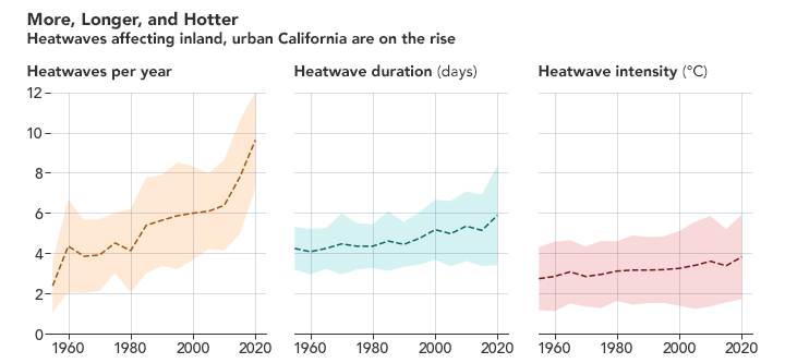 California Heatwave Fits a Trend - related image preview
