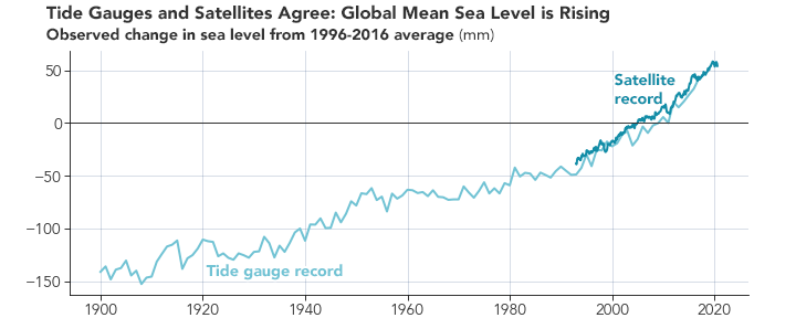 Taking a Measure of Sea Level Rise: Ocean Altimetry - related image preview