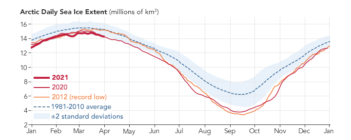Sea Ice Highs and Lows - related image preview