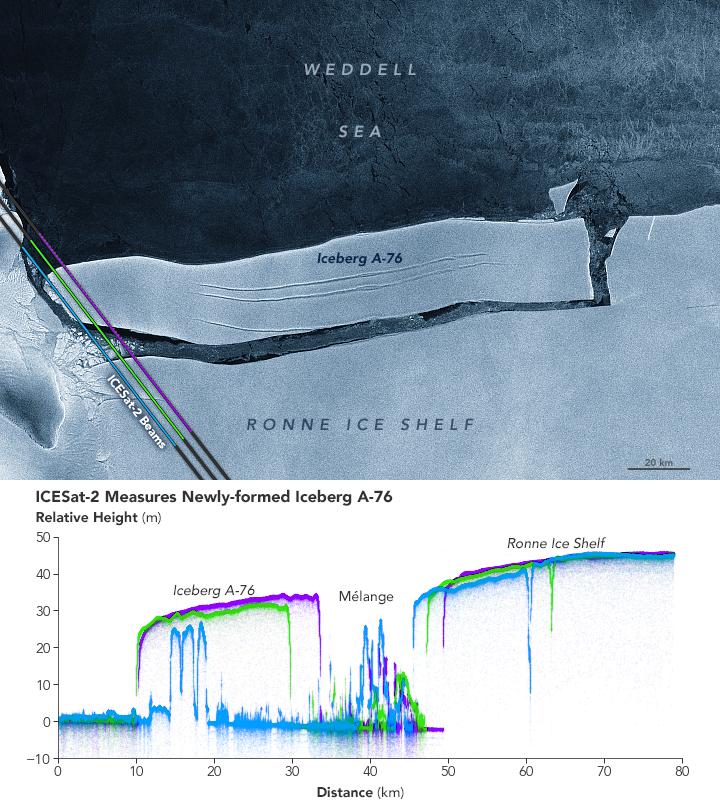 Sizing Up a Tabular Iceberg
