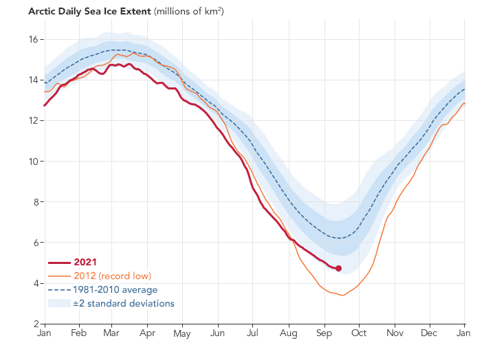 Arctic Sea Ice 12th-Lowest on Record - related image preview