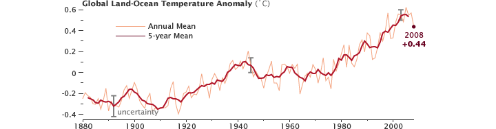 2008 Global Temperature