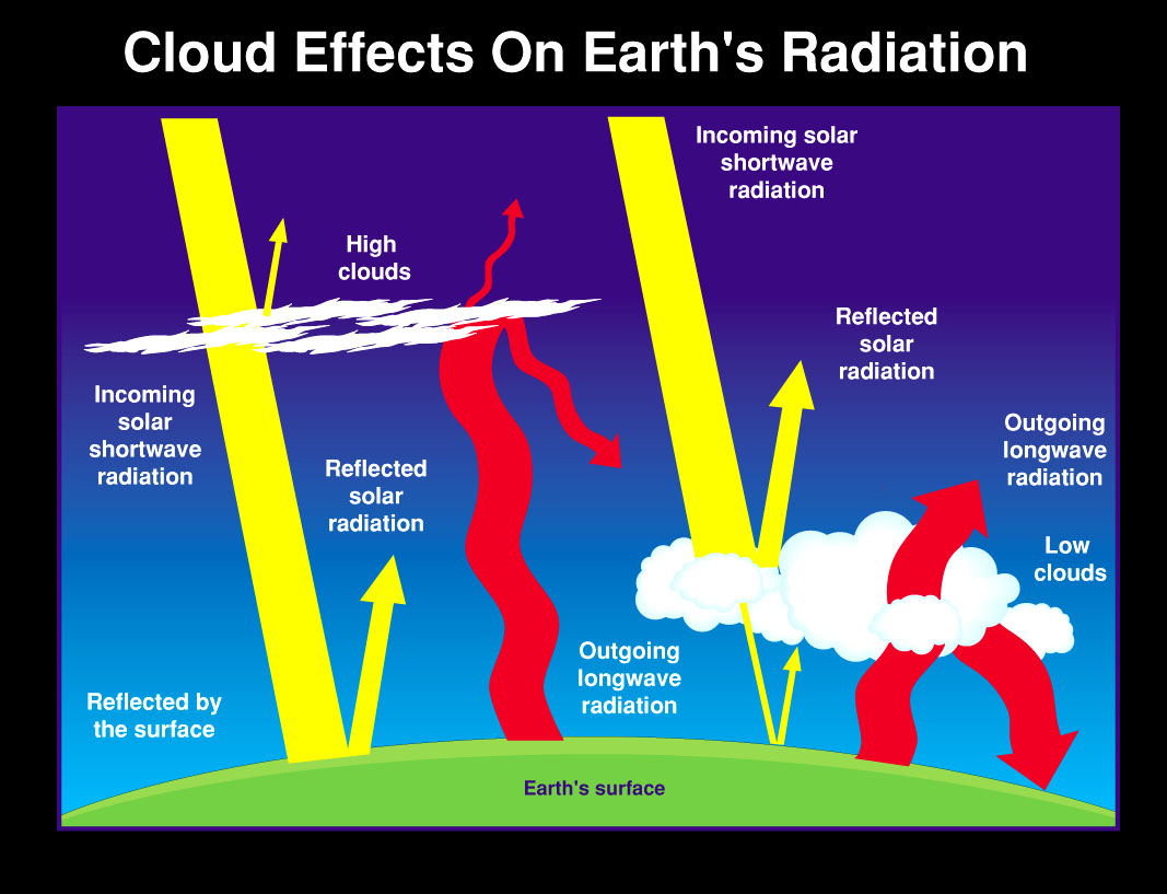 Diagram of the effect of different clouds on Earth's radiation.