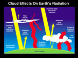 Cloud Effects on Earth's Radiation - selected image