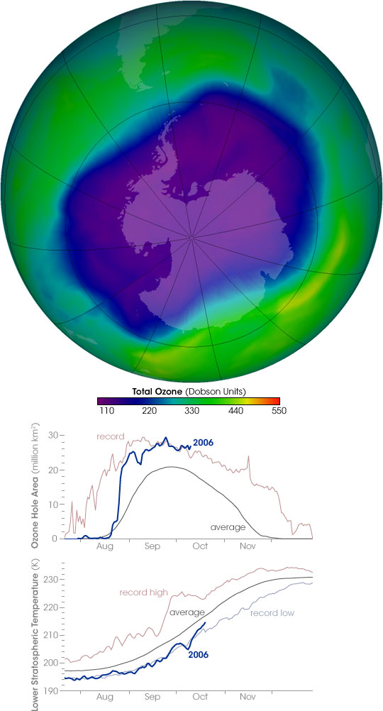 Ozone Hole Reaches Record Size
