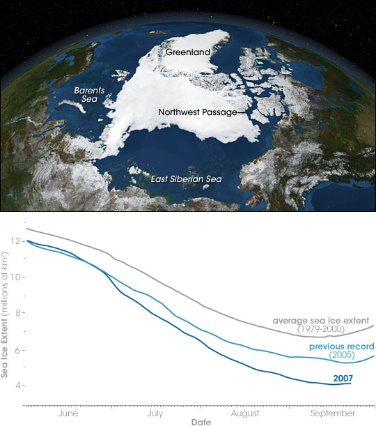 Record Arctic Sea Ice Loss in 2007
