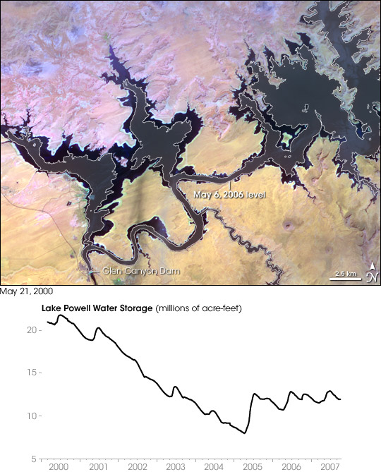 Water Levels in Lake Powell