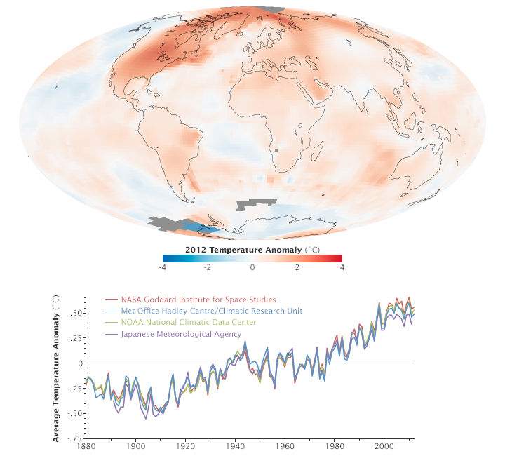 Long-Term Global Warming Trend Continues