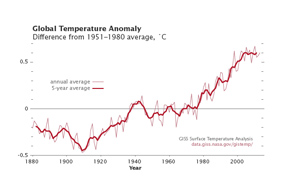 Global Temperature Anomaly, 1880–2013 - selected image