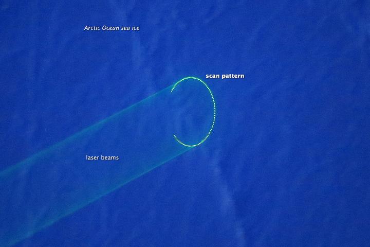 Laser-like Focus on Arctic Sea Ice