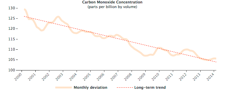 Fourteen Years of Carbon Monoxide from MOPITT