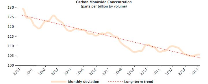 Fourteen Years of Carbon Monoxide from MOPITT
