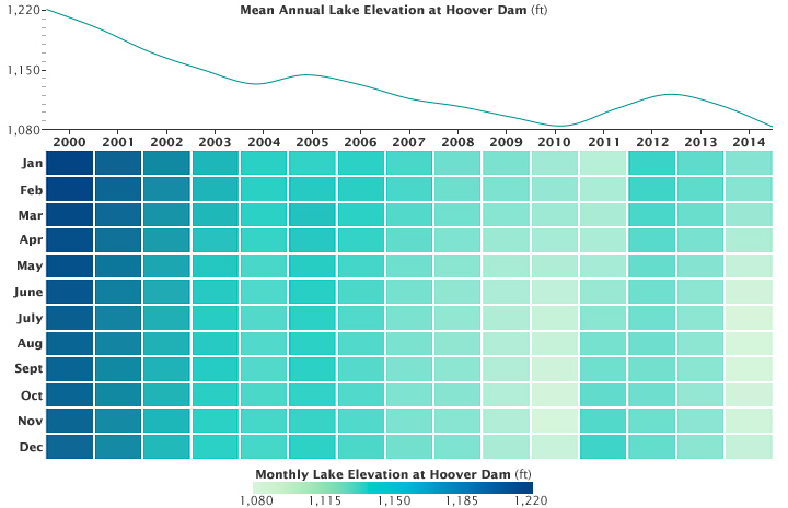 Losses in Lake Mead