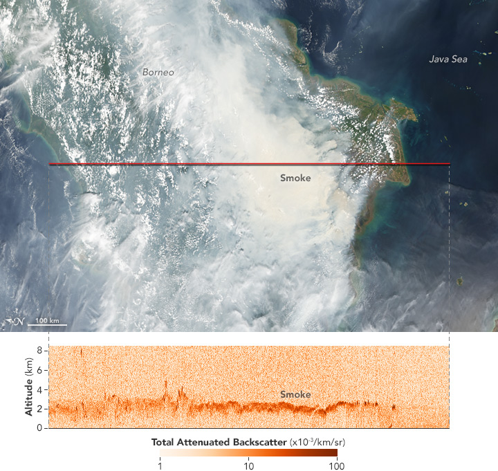 Measuring the Height of Smoke over Borneo