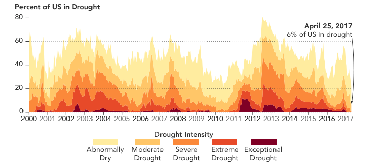 At Its Driest On September 25 2012 More Than 20 Percent Of The Country Was Observed To Be In Extreme Drought With More Than 40 Percent In Severe